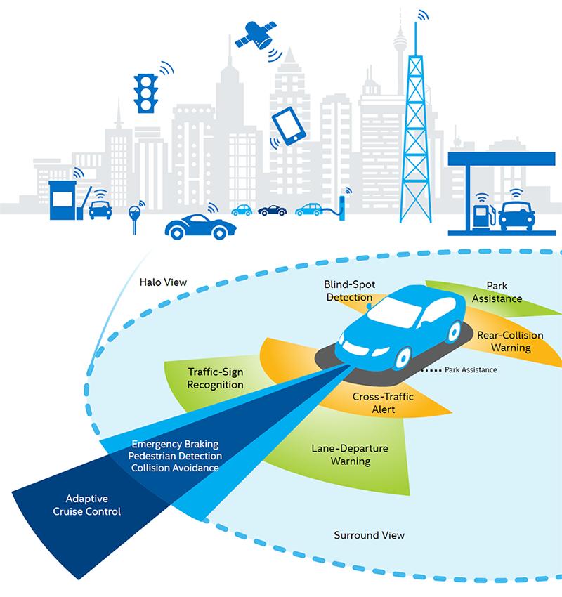 Автомобиль, Интернет вещей и прочие технологии