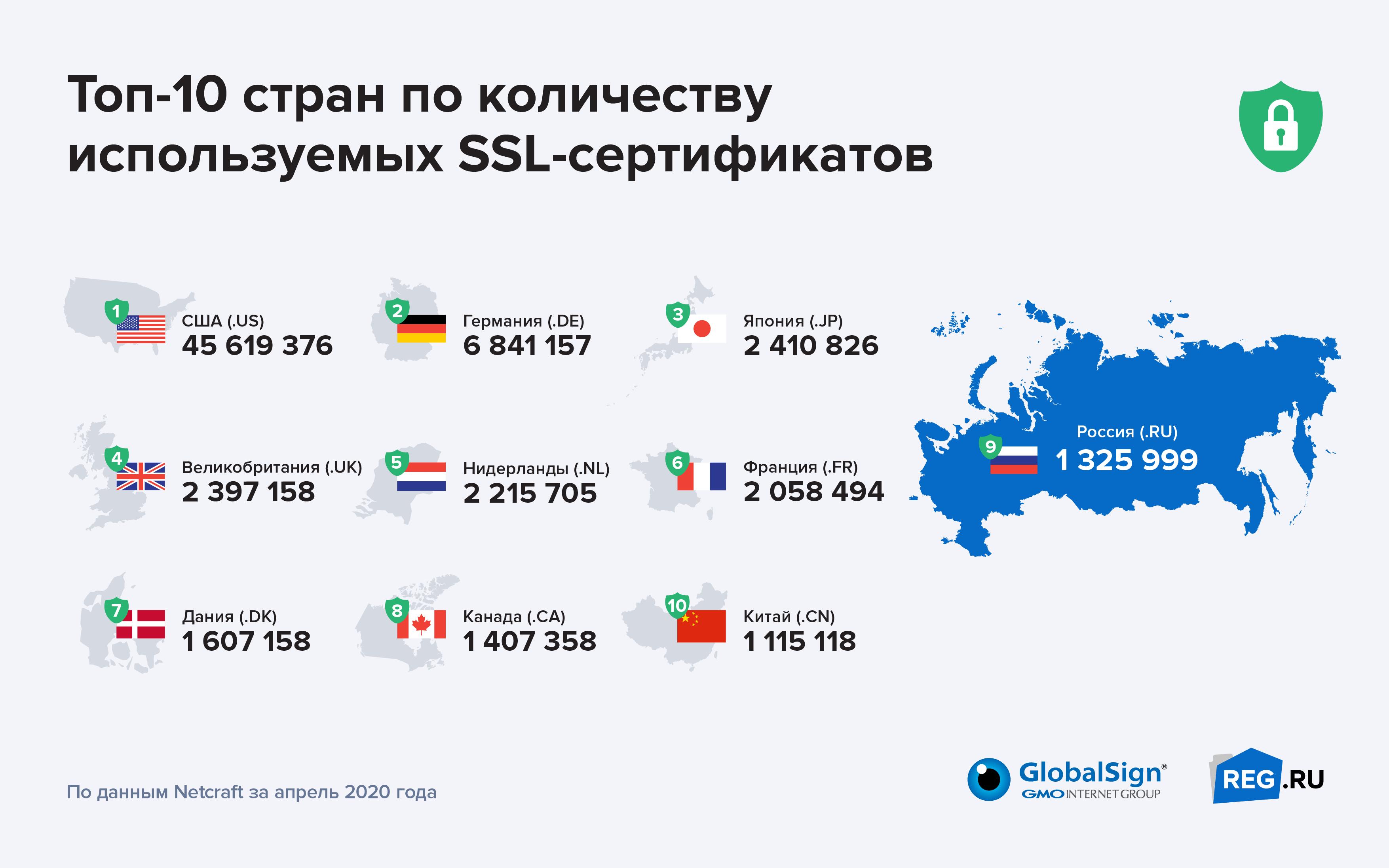 Россия в десятке стран по количеству валидных SSL