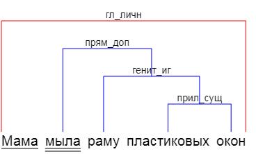 Разбор предложений по шаблонам русского языка
