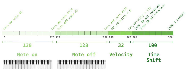 music-transformer-performance-encoding-3