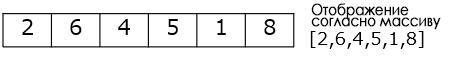Перевод Напишем и поймем Decision Tree на Python с нуля! Часть 4. Структуры данных