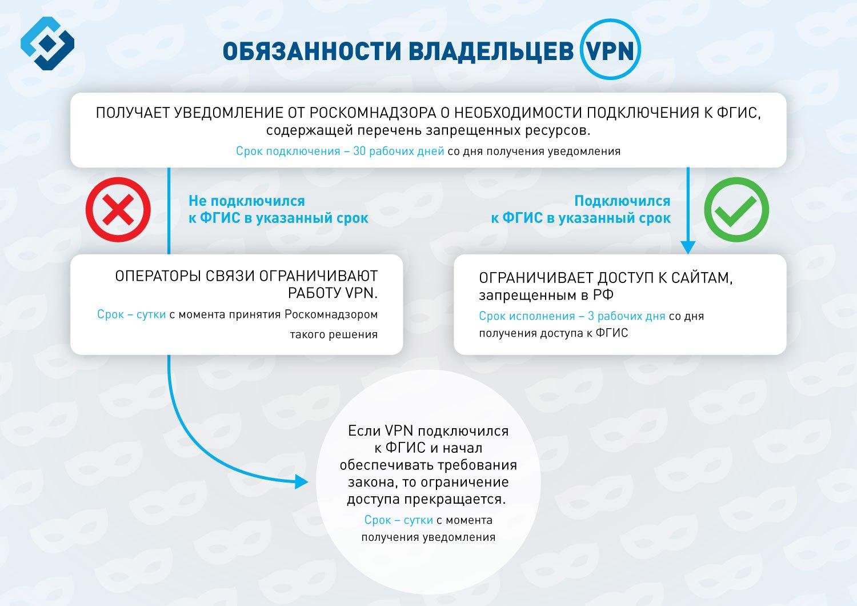 Роскомнадзор лицензия для хостинга виртуальный хостинг ssd
