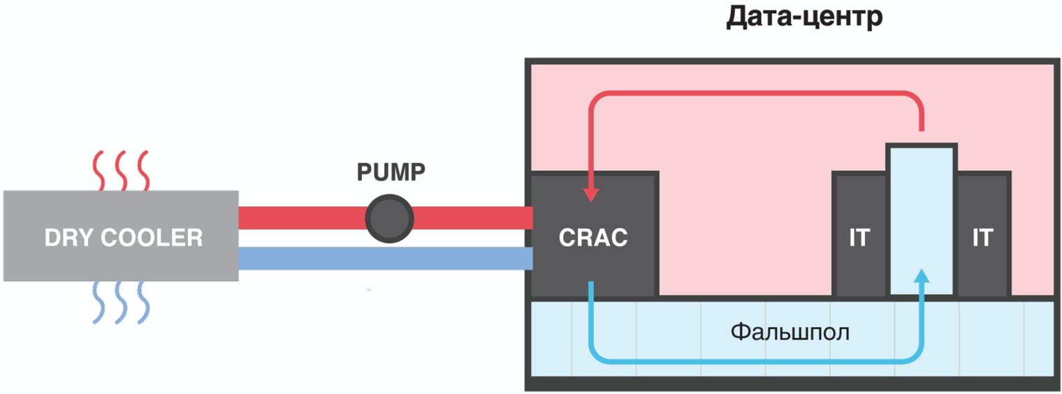 Чиллерная система охлаждения дата-центра