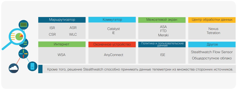 Комплексный мониторинг с учетом любых телеметрических данных