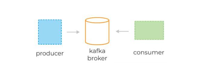 Базовые компоненты Kafka