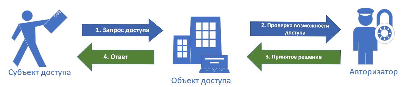 RBAC? ABAC?.. PERM! Новый подход к авторизации в облачных веб-службах и приложениях