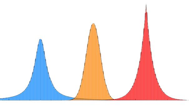 RandLib. Библиотека вероятностных распределений на C++17