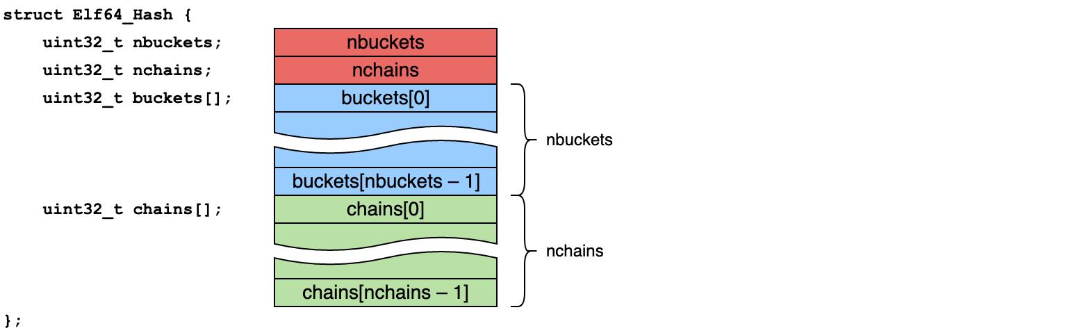 хеш-таблица ELF