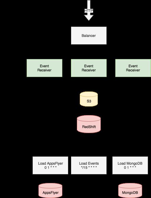 Переход с Redshift на ClickHouse / Блог компании FunCorp / Хабр