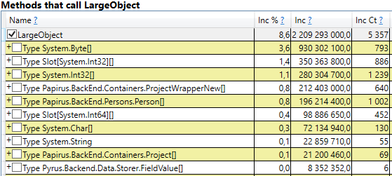 Оптимизация сборки мусора в высоконагруженном .NET сервисе