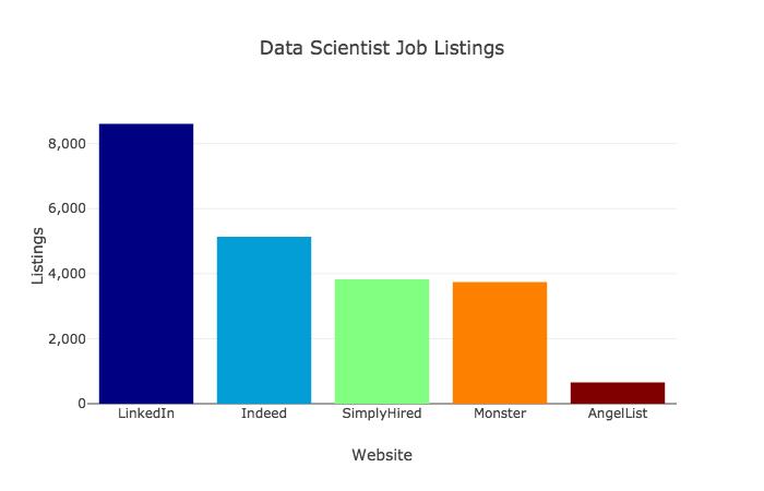 Самые востребованные навыки в сфере data science