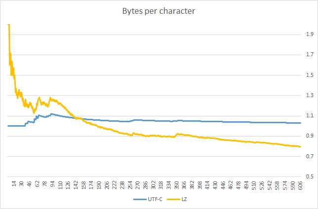 Сравнение UTF-C и LZW