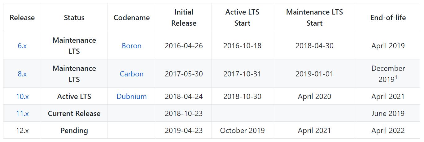 Используемые в текущее время версии NodeJS