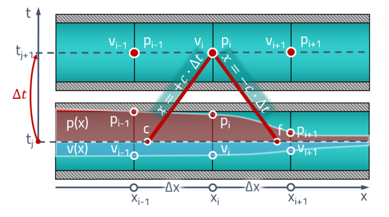 Calculation of wave processes in a hydraulic line by the method of characteristics