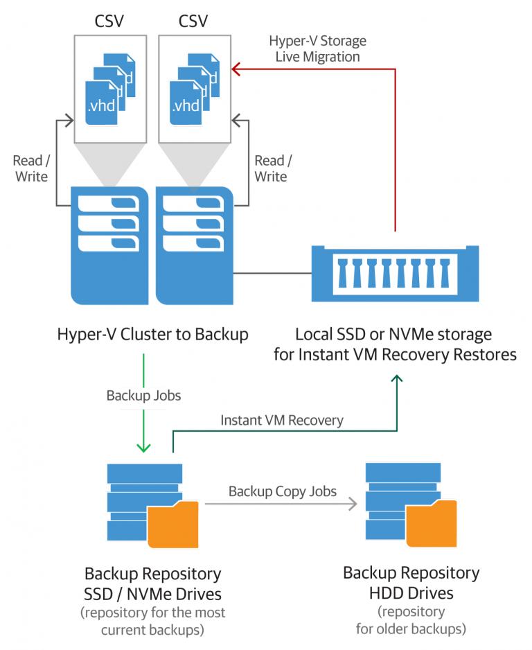 Планирование инфраструктуры для мгновенного восстановления виртуальных машин Instant VM Recovery: часть 2