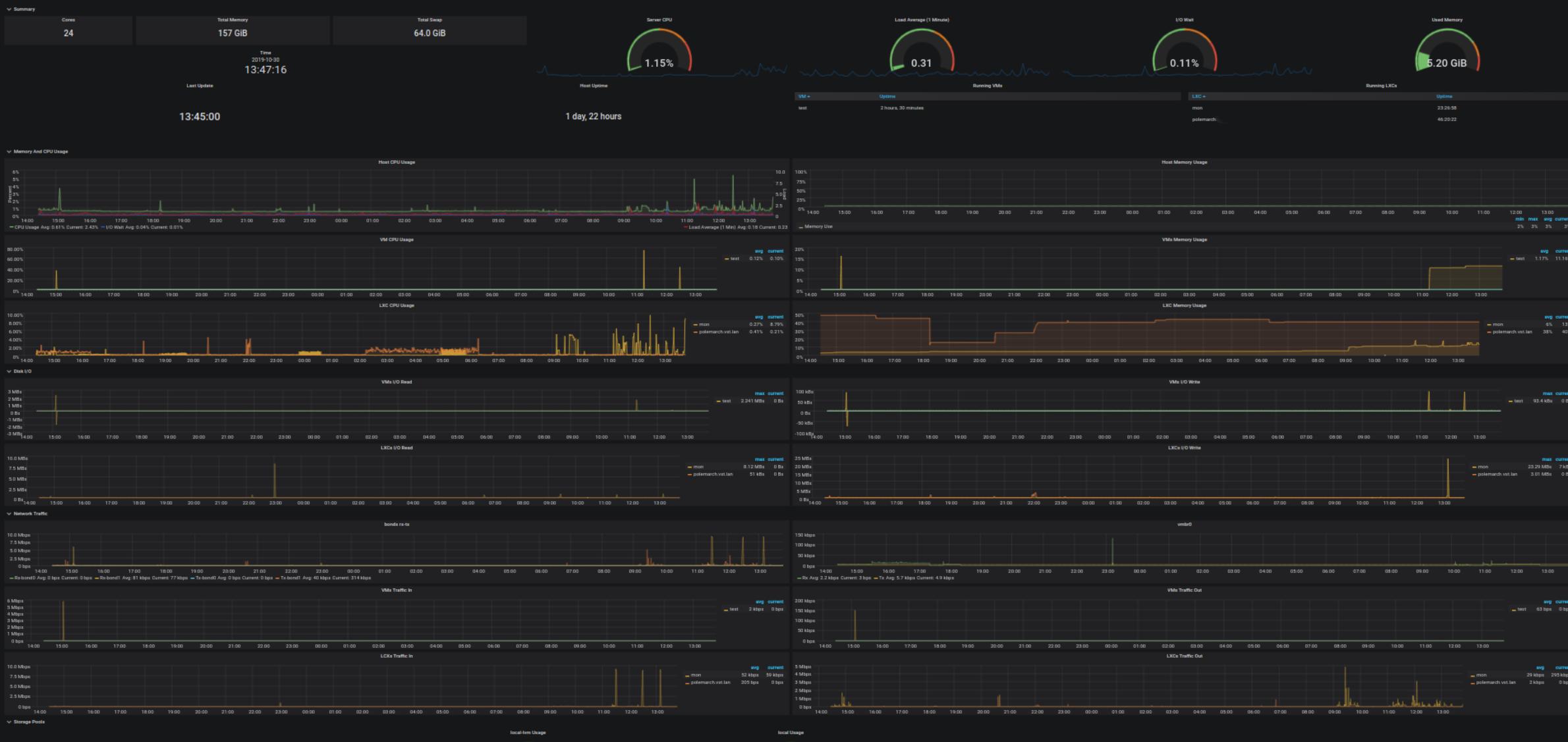 Grafana dashboard Proxmox