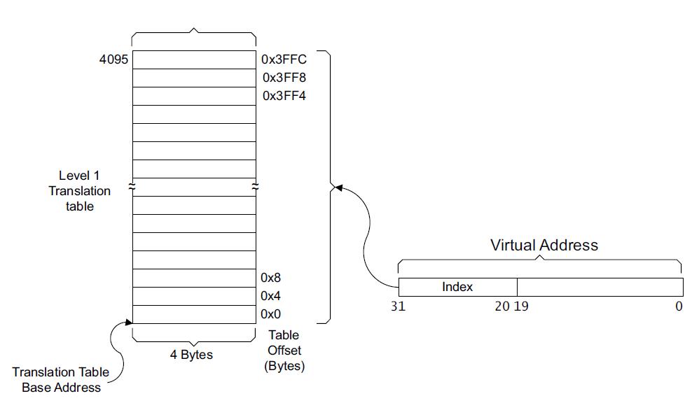 Virtual memory in ARMv7