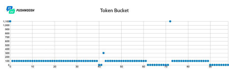 Работа Token Bucket с задержкой