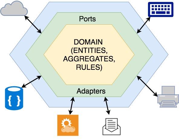 Про архитектуру, hexagonal DDD, CQRS, библиотеки и папочки