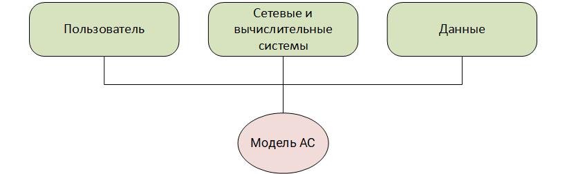 Общая модель АС