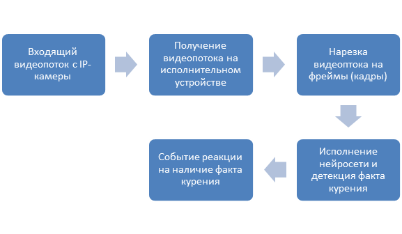 General block diagram of the hardware-software complex for smoking detection
