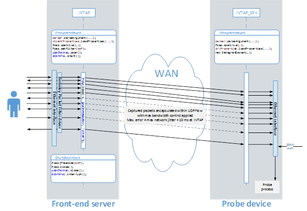 Monitoring of network traffic on servers in the cloud