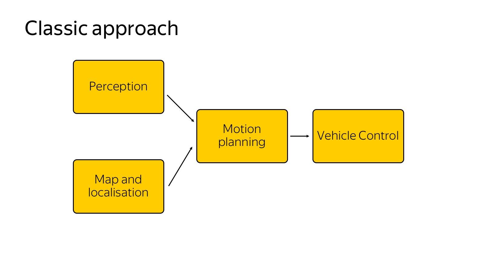 Технологии беспилотных автомобилей. Лекция Яндекса