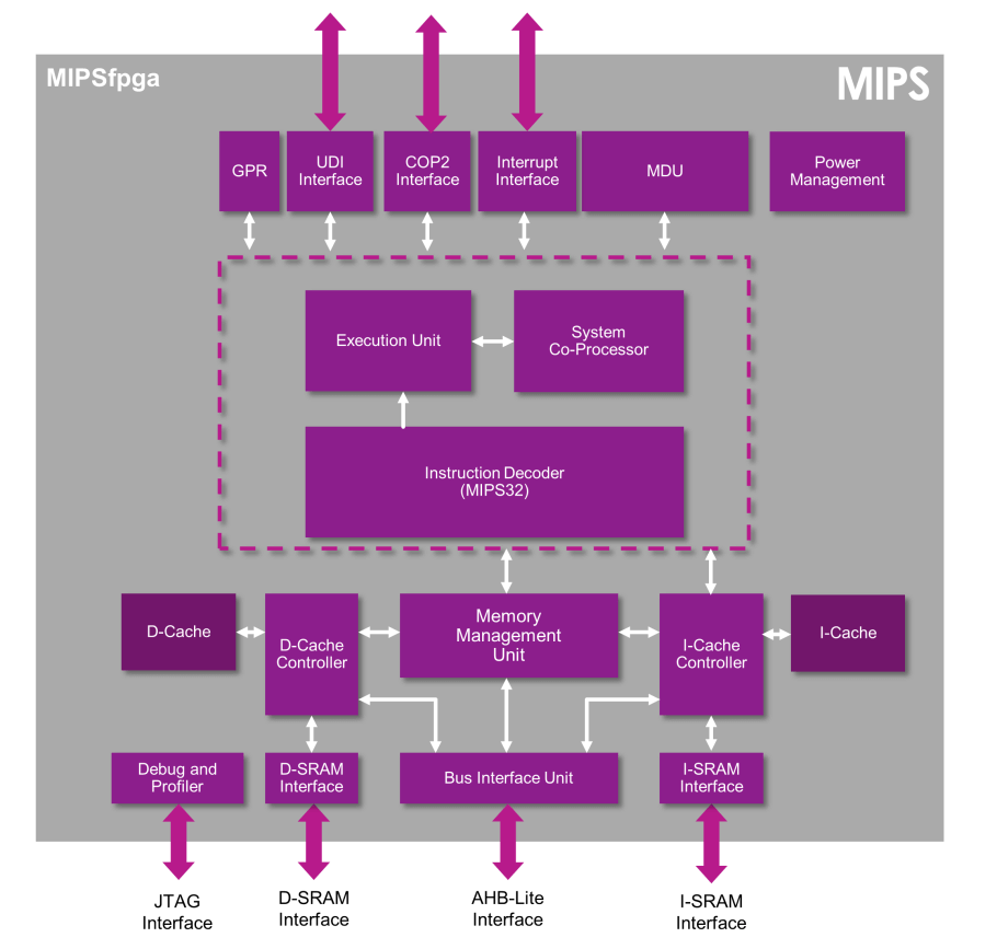 About porting the project MIPSfpga