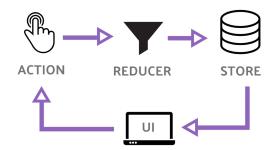 [Перевод] Заменяем Redux c помощью Observables и React Hooks