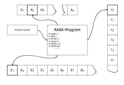Processor Design (CPU Design) RAM Machine