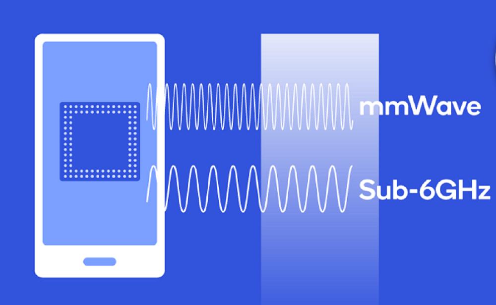 mmWave на пути к коммерческой реализации в форм-факторе смартфона