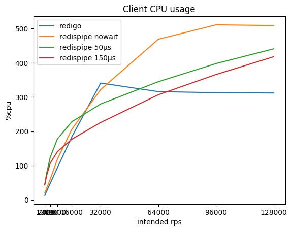 Client CPU