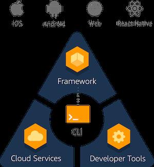 Обзор облачных сервисов для разработки бэкенда мобильных приложений
