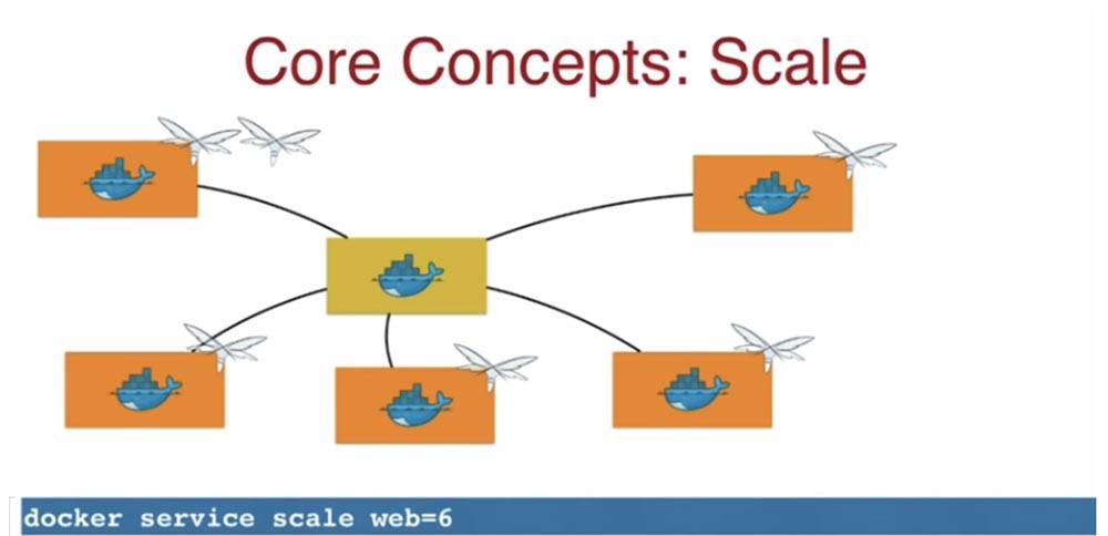 Конференция DEVOXX UK. Выбираем фреймворк Docker Swarm, Kubernetes или Mesos. Часть 2
