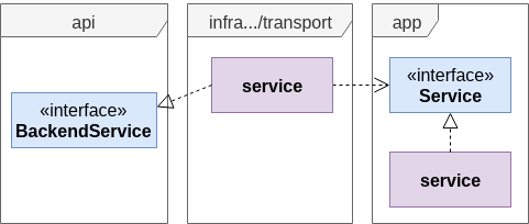 Image GRPC Package Diagram