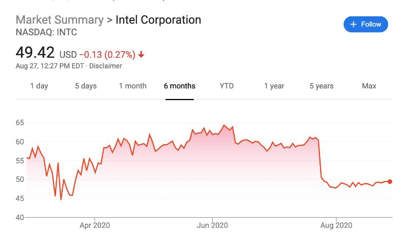 Почему инвесторы верят в Intel на фоне отставания от конкурентов, развода с Apple и падения акций