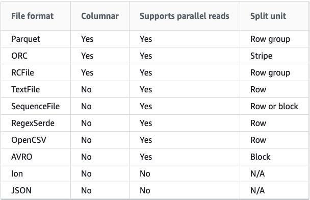 Благодаря Spectrum в Redshift доступен широкий набор популярных форматов данных