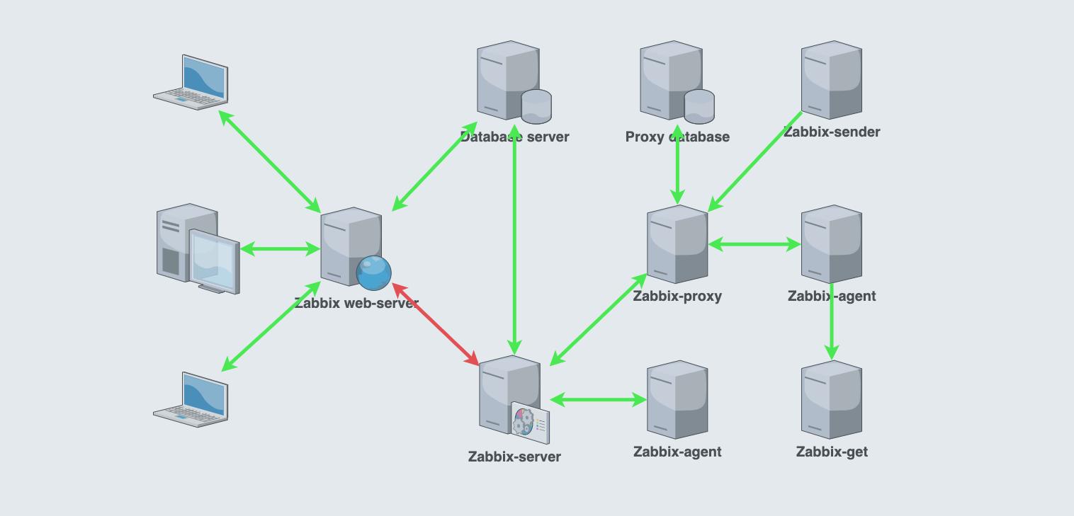 Zabbix под замком включаем опции безопасности компонентов Zabbix для доступа изнутри и снаружи