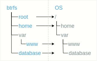 BTRFS для самых маленьких / Блог компании Veeam Software / Хабр
