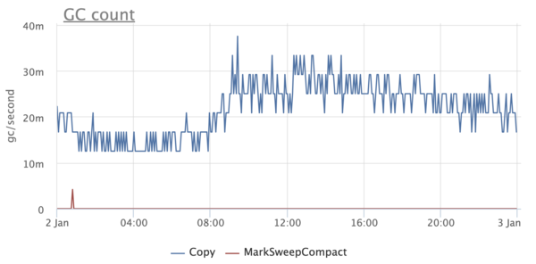 How we learned to exploit Java in Docker