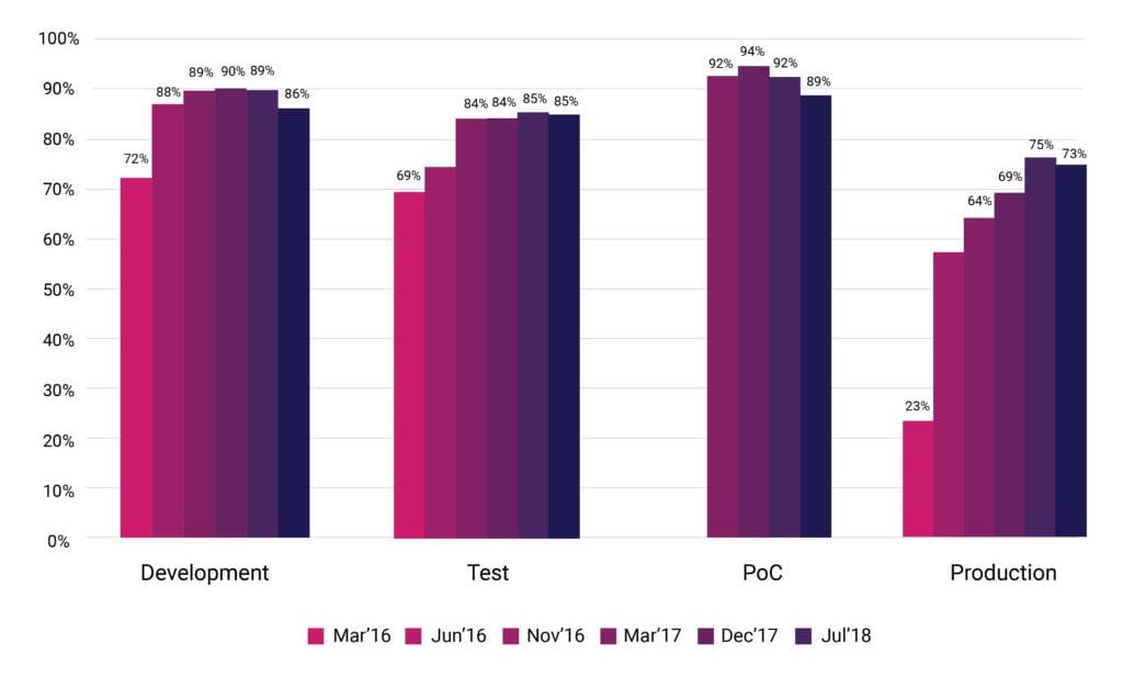 Новая статистика CNCF о контейнерах, cloud native и Kubernetes
