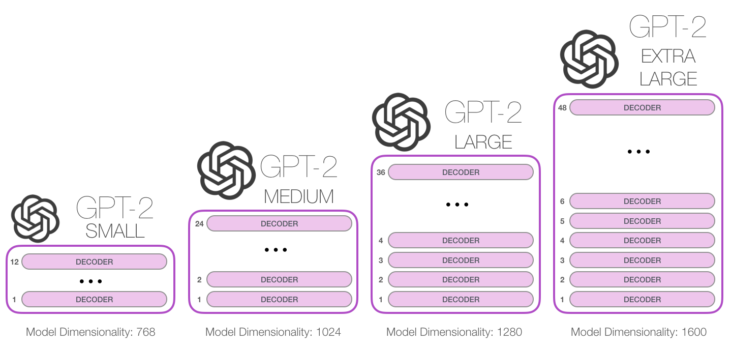 gpt2-sizes-hyperparameters-3