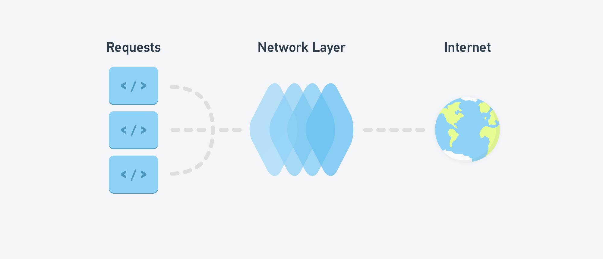 Пишем свой сетевой слой на Swift: протокол-ориентированный подход / Хабр