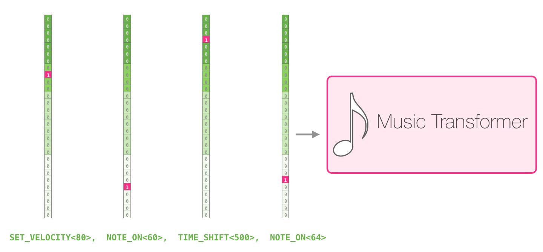 music-transformer-input-representation-2