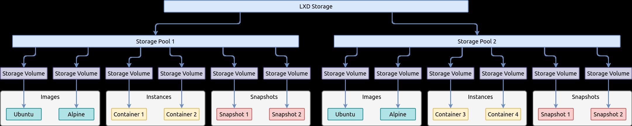 Базовые возможности LXD — системы контейнеров в Linux — IT-МИР. ПОМОЩЬ В IT-МИРЕ 2021