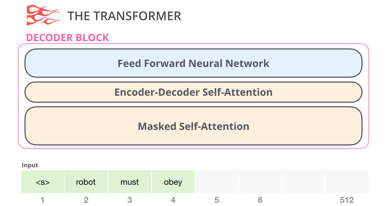 transformer-decoder-block-2