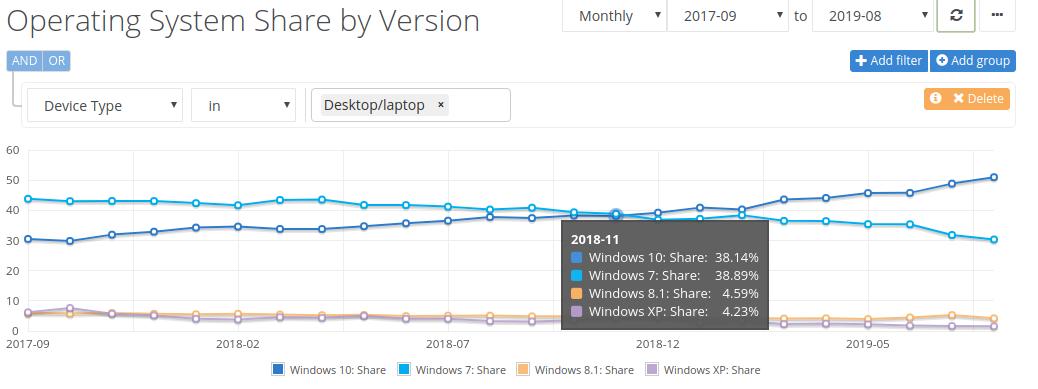 В августе 2019 года рыночная доля Windows 10 превысила