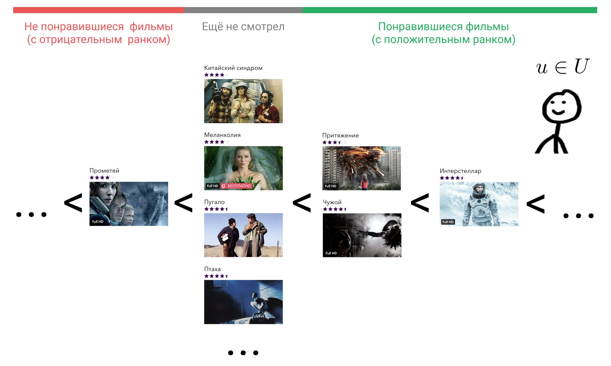 Иллюстрация отношения порядка на множестве фильмов в голове пользователя