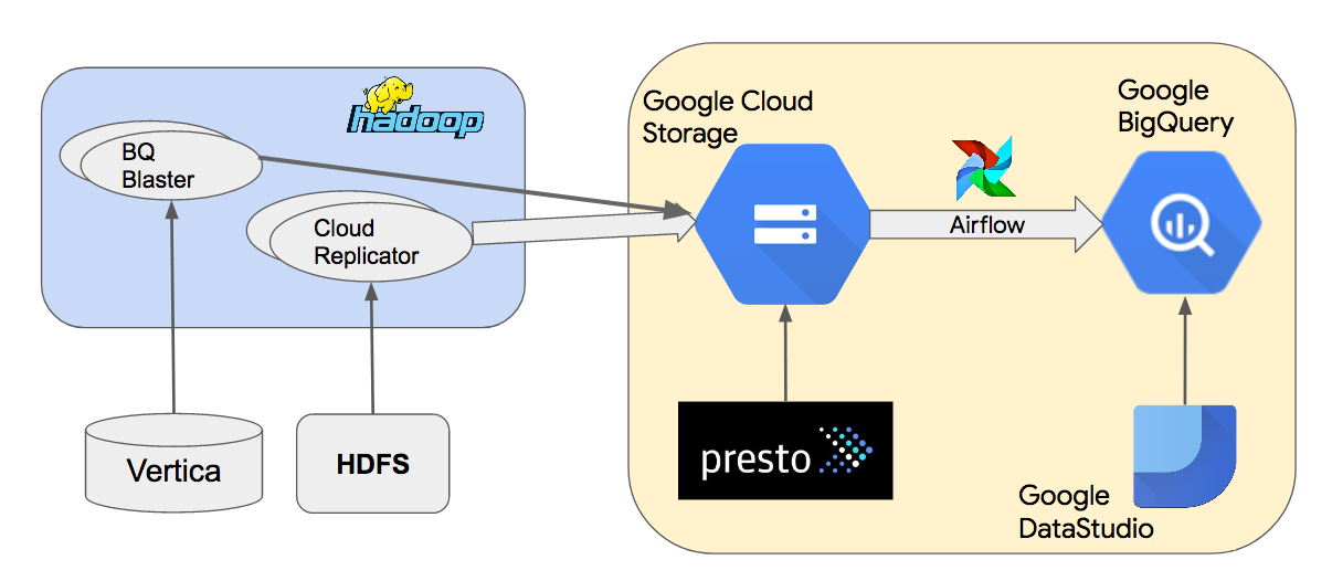 Перевод Как BigQuery от Google демократизировал анализ данных. Часть 1