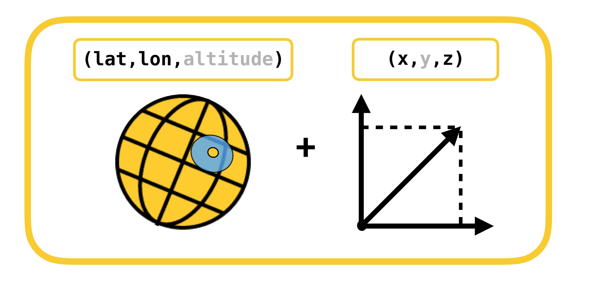 coordinates-conversion-estimate-definition